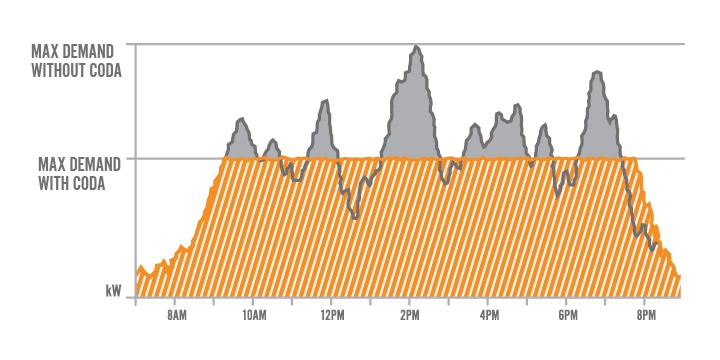 EnergyDemand_Chart