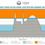 Peak Shaving with CODA Energy